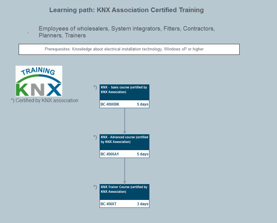 Knx Association Certified Training Et413 Sitrain Personal