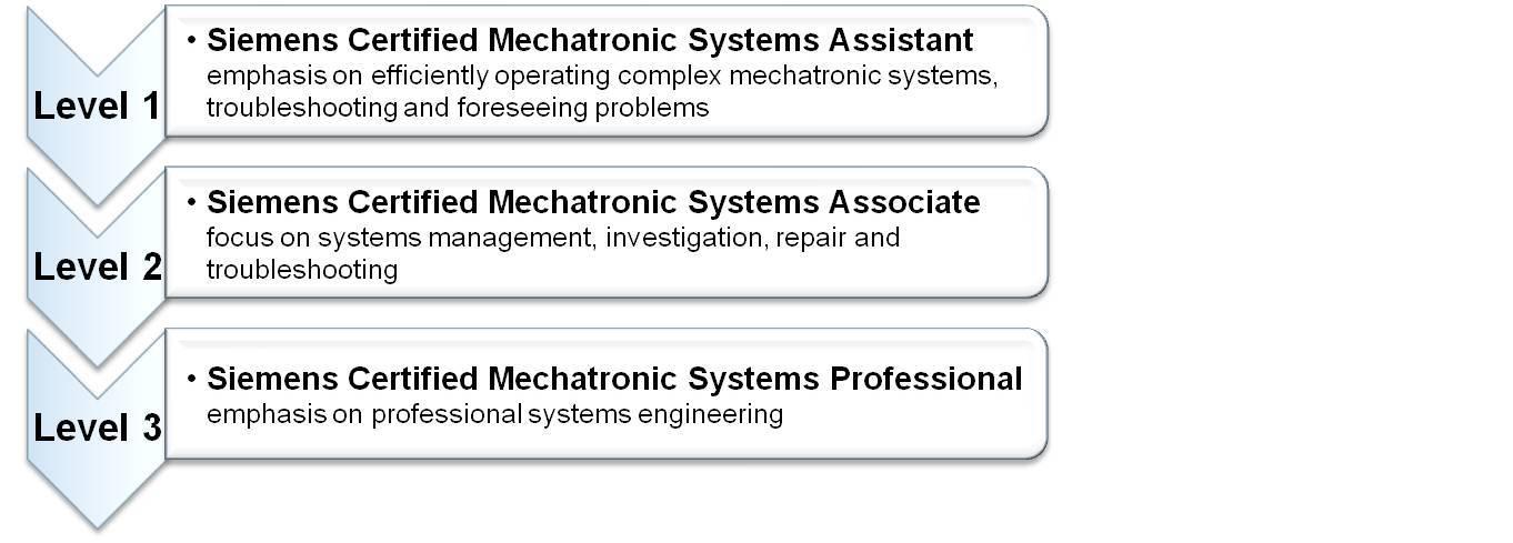 SITRAIN - Training for Industry - Mechatronics, Siemens Training