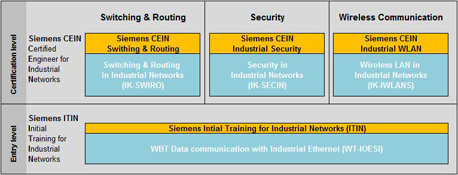 Image Siemens Certified Engineer for Industrial Networks (Siemens CEIN)